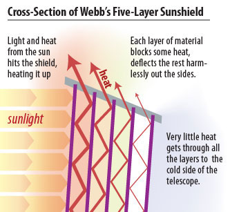 The Webb's sunshield allows it to deflect almost all infrared energy out into space.