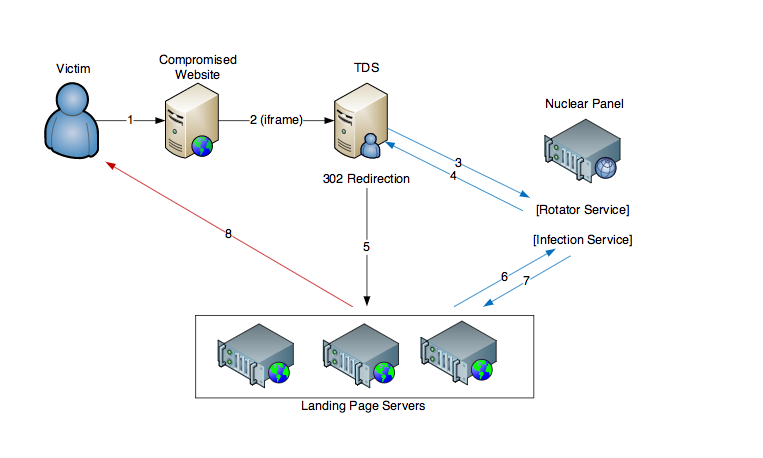 How Nuclear's exploits-as-a-service platform works, as documented by Check Point.