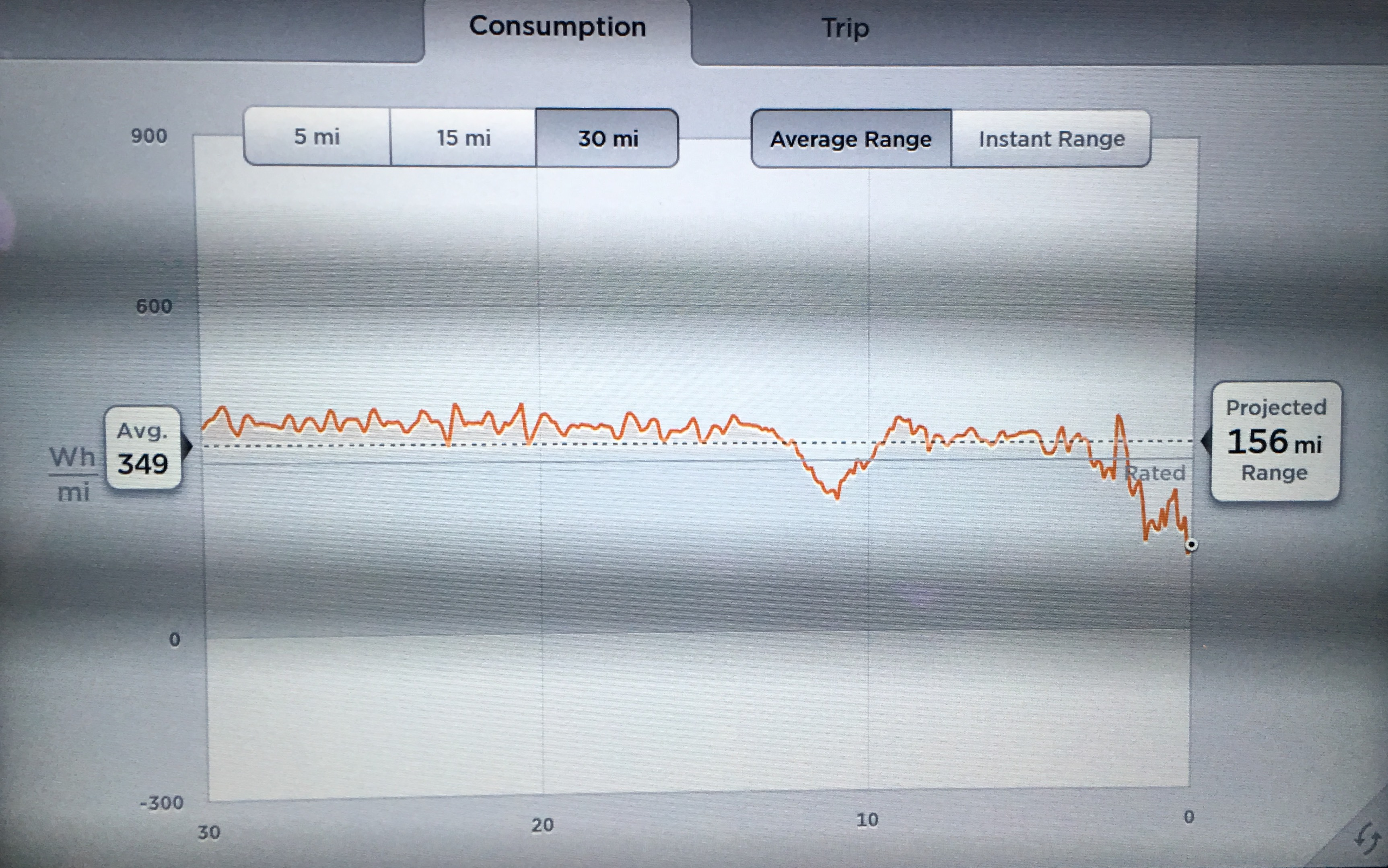 The energy monitor after a hundred miles or so with auto-steer and auto-cruise enabled. The car holds a pretty constant level of power consumption when left to its own devices.