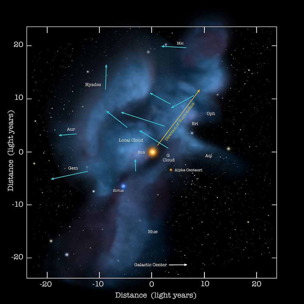 Diagram of the Local Interstellar Cloud, showing the Sun as well as Alpha Centauri (the nearest star system to the Sun), with arrows indicating direction of motion.