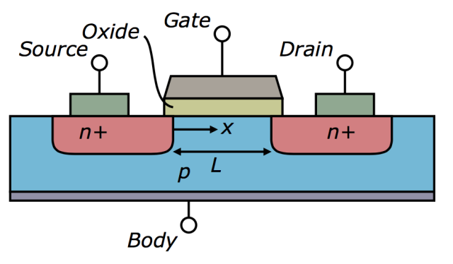 A diagram of a typical field effect transistor.
