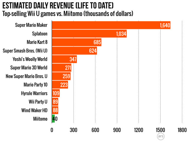 <i>Miitomo</i>'s average daily revenues are currently running way behind those for the Wii U's top sellers, but it's early.
