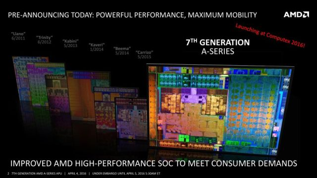 AMD Bristol Ridge APUs: Same Carrizo design, 20 percent more performance