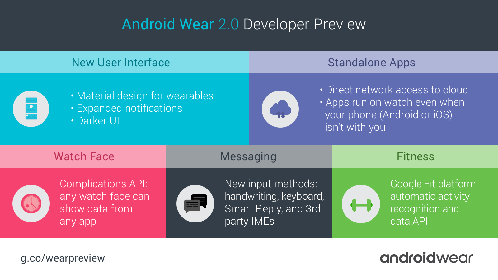 The pillars of Android Wear 2.0.
