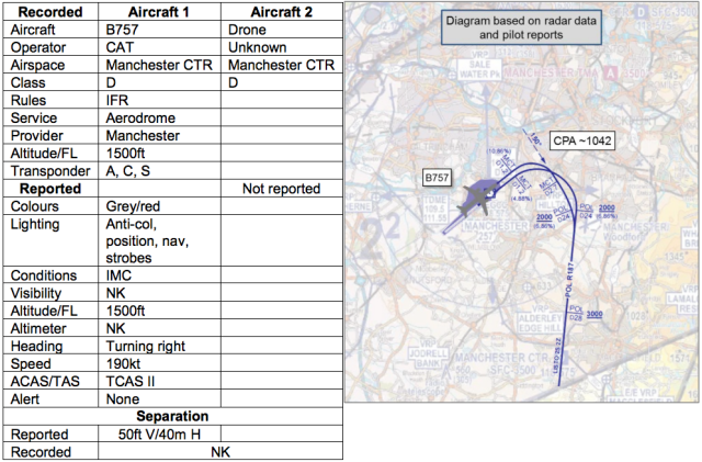 A drone nearly collided with a plane at Manchester airport—report