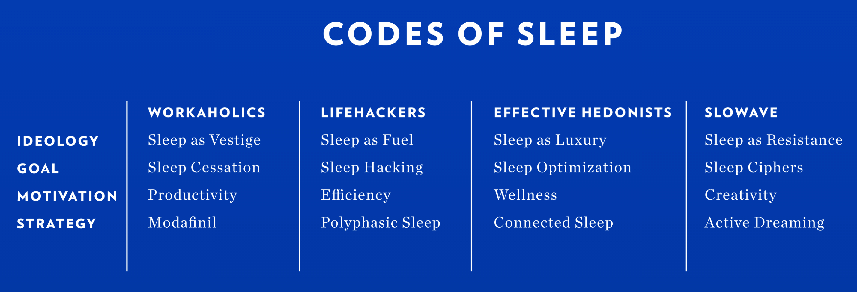 In this helpful chart, K-Hole breaks down all the sleep trends and the types of consumers who will buy into them.