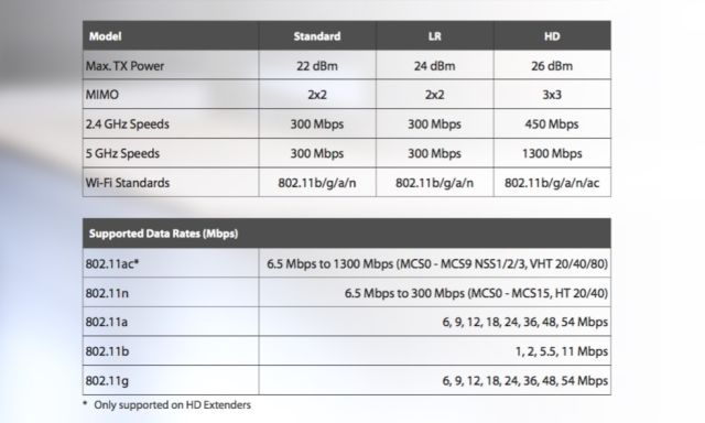 "A snip from the data sheet showing the radio config and frequency for the three different extenders. <a href=""http://cdn.arstechnica.net/wp-content/uploads/2016/05/AmpliFi_Datasheet.pdf"">The full data sheet can be downloaded here.</a>"