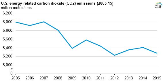 US carbon emissions drop, now 12% below 2005 levels