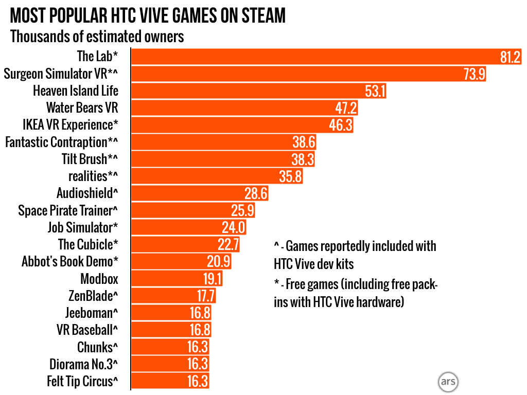 Steam Gauge: What VR games are popular with HTC Vive's early adopters [Updated]