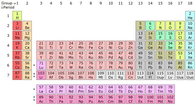 Four new elements get their final names ars technica good luck pronouncing the proposed names for elements 113 115 117 and 118 urtaz Images