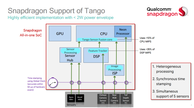 Tango's algorithms run on the DSP, ISP, and Sensor hub and mostly leave the GPU and CPU alone.