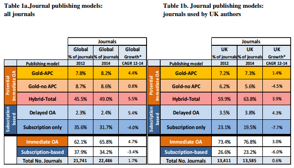 "So-called ""hybrid"" journals are much more popular in the UK than elsewhere."