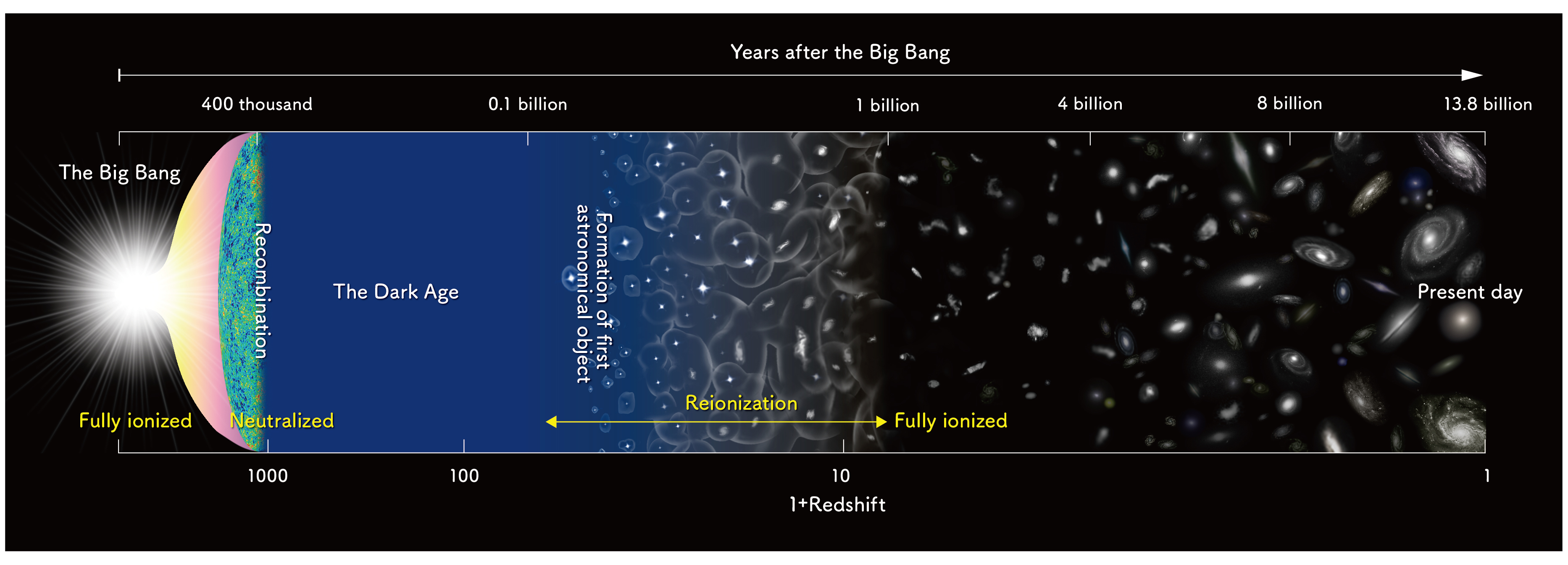 Timeline diagram of the Universe's history.