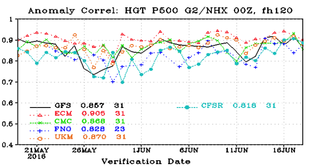 Forecast models are measured by their anomaly correlation scores, and the GFS model (black line) now ranks fourth among global models.