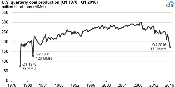 US coal production drops to levels not seen since a 1980s miners' strike