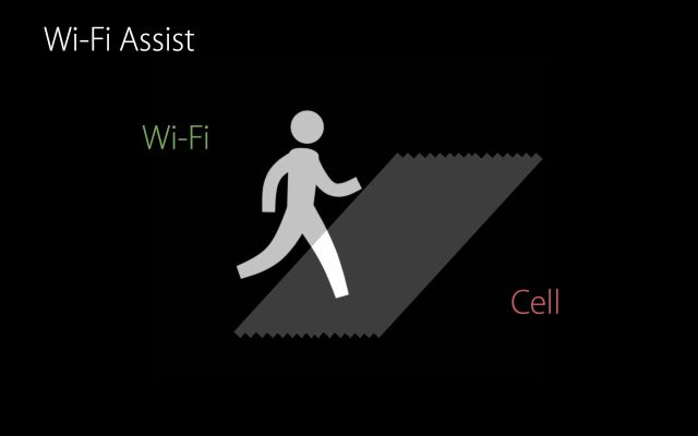 Wi-Fi Assist.