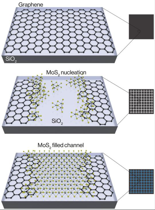 Once a channel is cut into the graphene, a molybdenum disulfide crystal can grow within it.