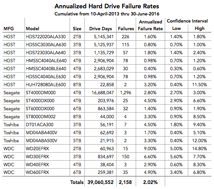 Annualized failure rates for all of Backblaze's drives.