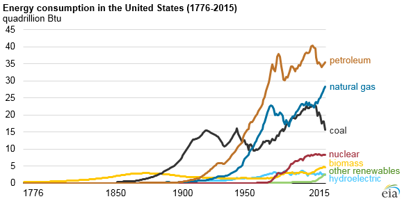 240 years of US energy use