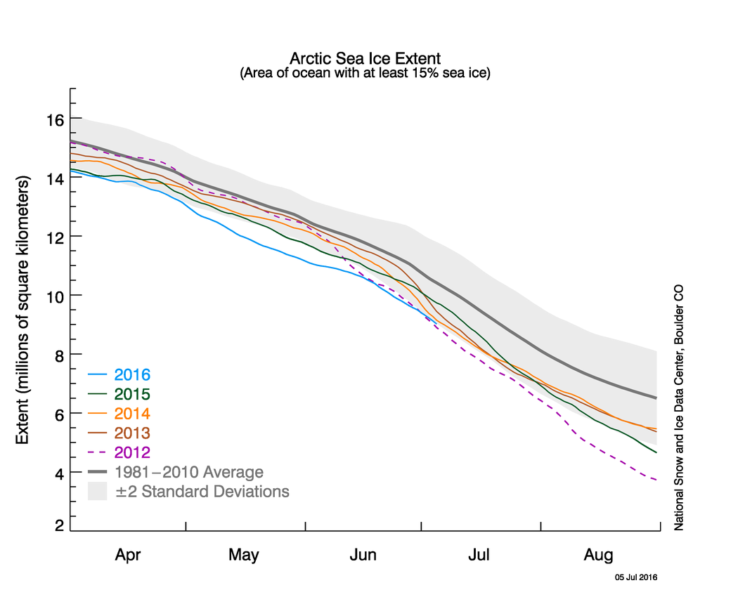 Arctic sea ice extent, as of July 5, compared to previous years.