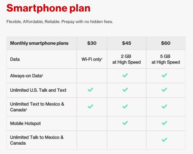 Verizon prepaid plans – limited data