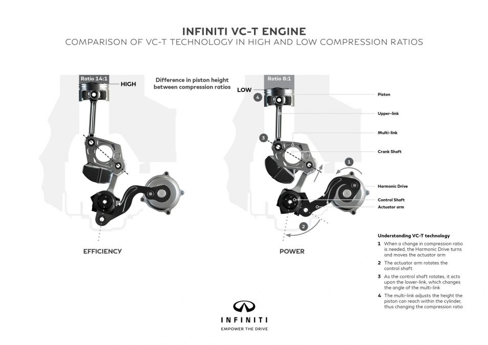 Infiniti's variable compression engine is a huge