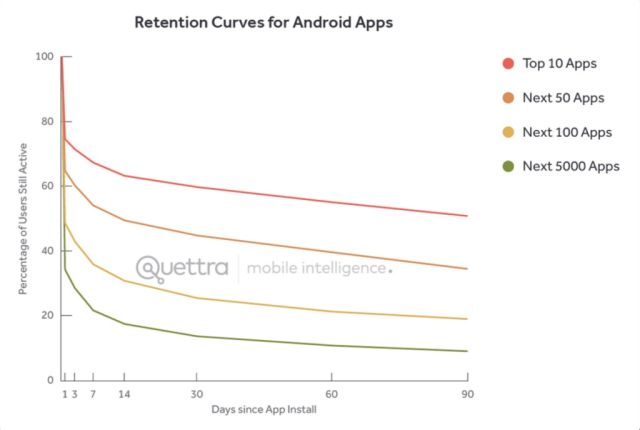 "After a huge initial drop-off, ""top apps"" tend to bleed users at a much slower rate in the long term."