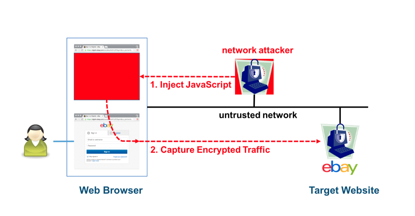 From An Upcoming Paper Laying Out A New Attack Against 64bit  Block Ciphers Used By Https And Openvpn