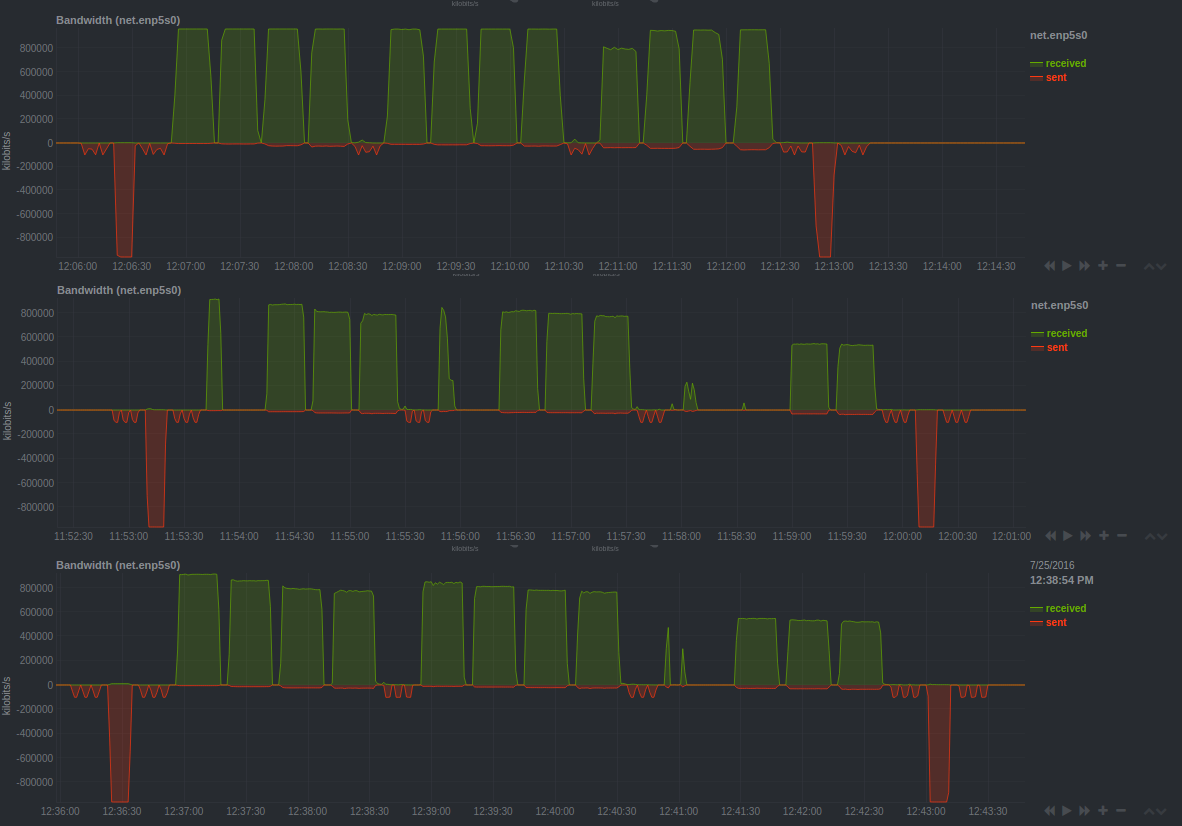 Direct connection at the top, two pfSense runs at the bottom. No config changes were made between these two runs.