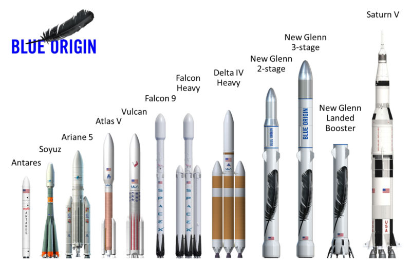 The 2- and 3-stage variants of New Glenn will be larger than any rocket in existence.