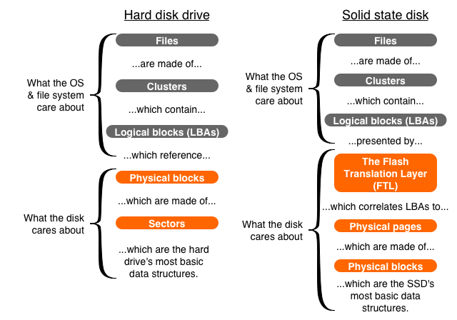 """A (very) simplified block chart of what goes where in the storage stack. Hard disk drives on the left, SSDs on the right. For simplicity's sake we're just calling file system allocation units """"clusters"""" because that was short enough to easily fit in the diagram."""