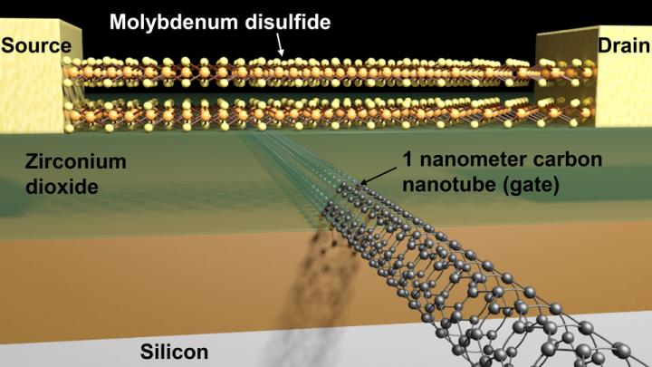 Transistor with a 1nm gate size is the world's smallest
