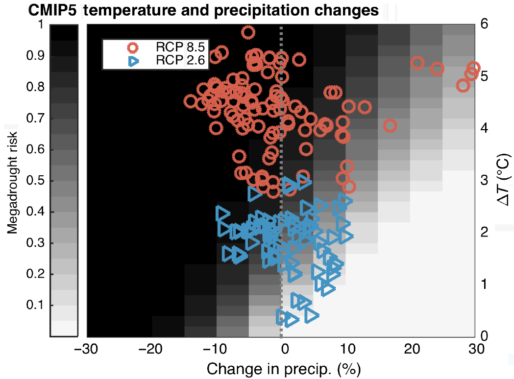 Individual climate model simulations for the highest (red circles) and lowest (blue triangles) greenhouse gas emissions scenarios. Temperature and precipitation changes compare 1951-2000 and 2051-2080 averages. The darkness of the grayscale grid indicates the probability of megadrought this century—from 0 to 100 percent.