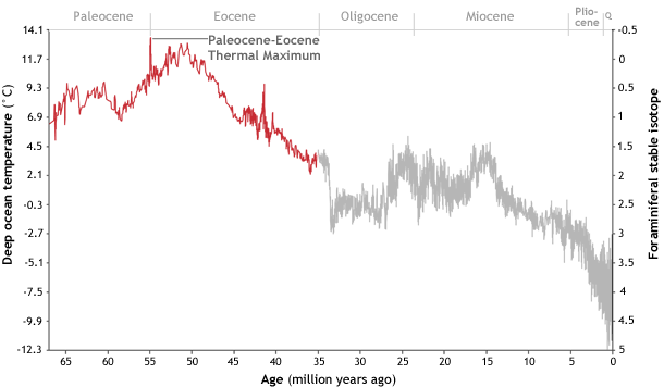 The sudden spike in temperatures at the end of the Paleocene ushered in a new geological period.