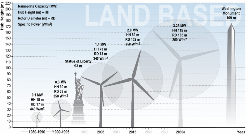 cost of a wind turbines