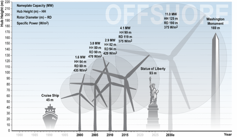 Get ready for 24-30% reduction in cost of wind power by 2030