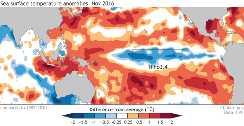 A weak La Niña has arrived.