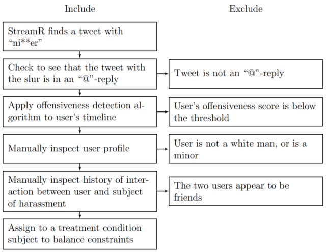 Munger's flowchart of criteria for whether a Twitter account was racist enough for his study.