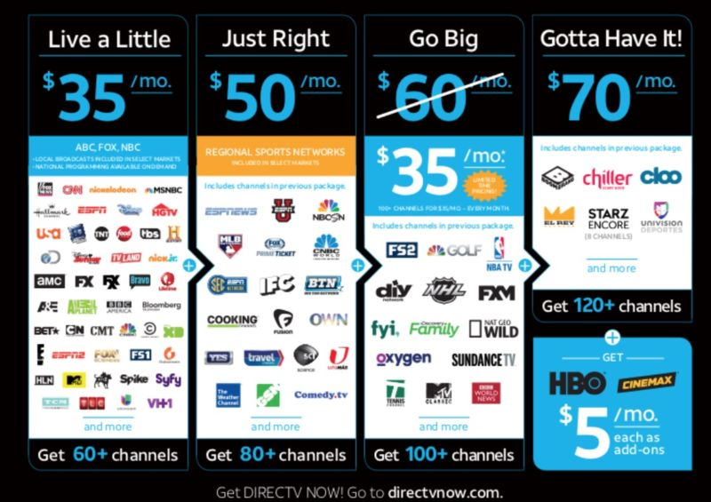 Channel lineups for AT&T's DirecTV Now online streaming service.