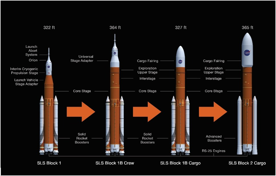 NASA envisions evolving its SLS rocket to the powerful Block 2 variant by 2029. Note the solid rocket boosters on the side.