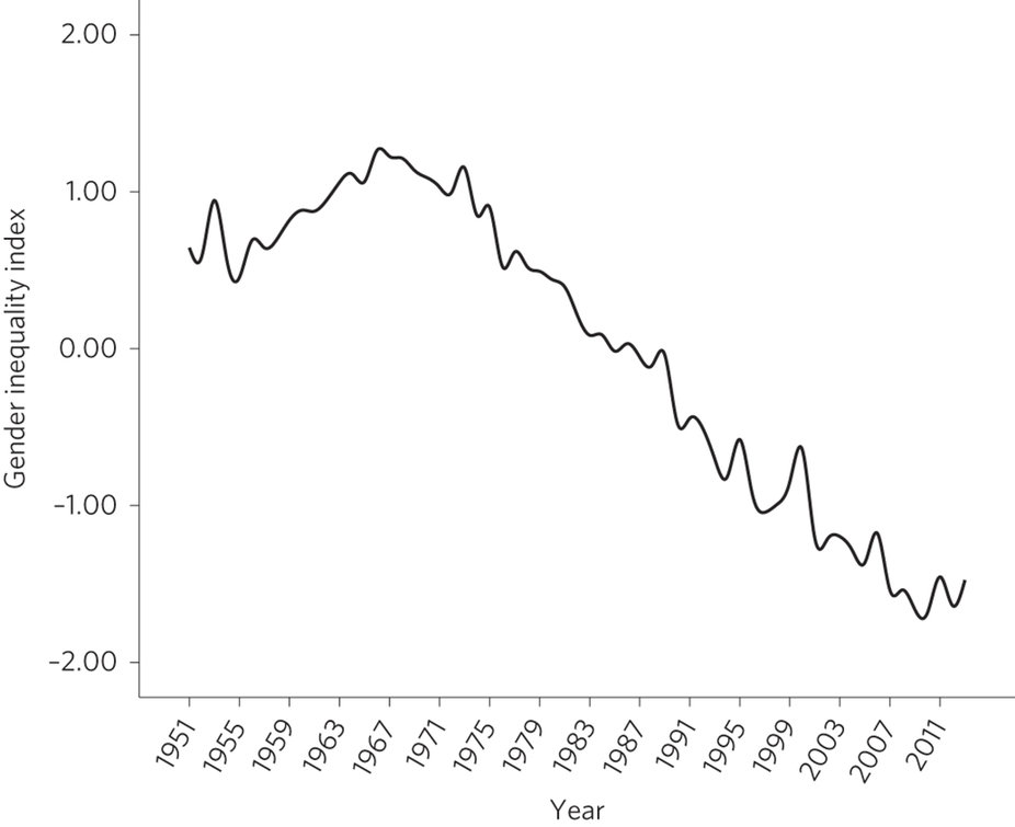 The decline in gender inequality was preceded by lower levels of infectious disease in the US and the UK.