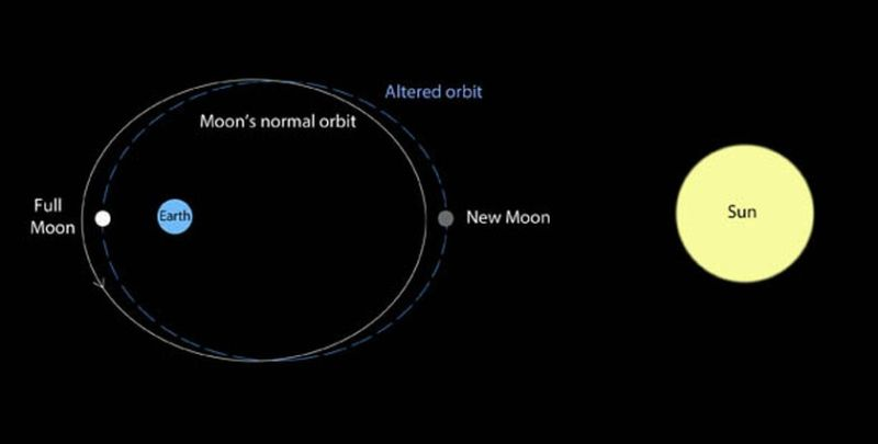How the Sun can alter the Moon's orbit around the Earth.