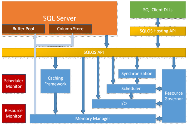 "SQLOS (called ""SOS"" in this diagram) also replicates much of an operating system's functionality."