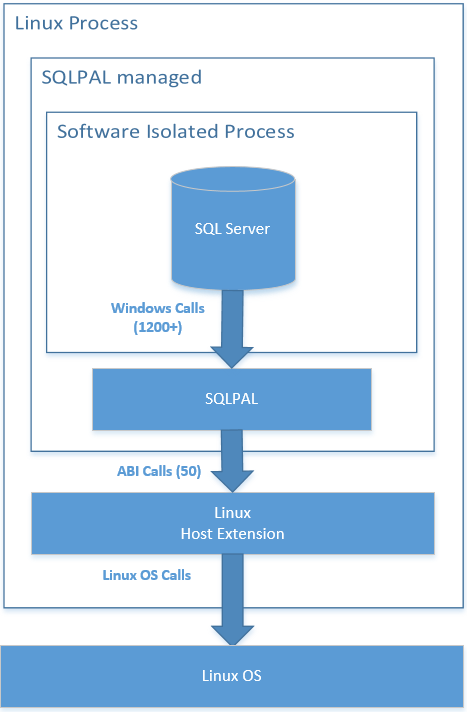 SQL Server on Linux - SeniorDBA