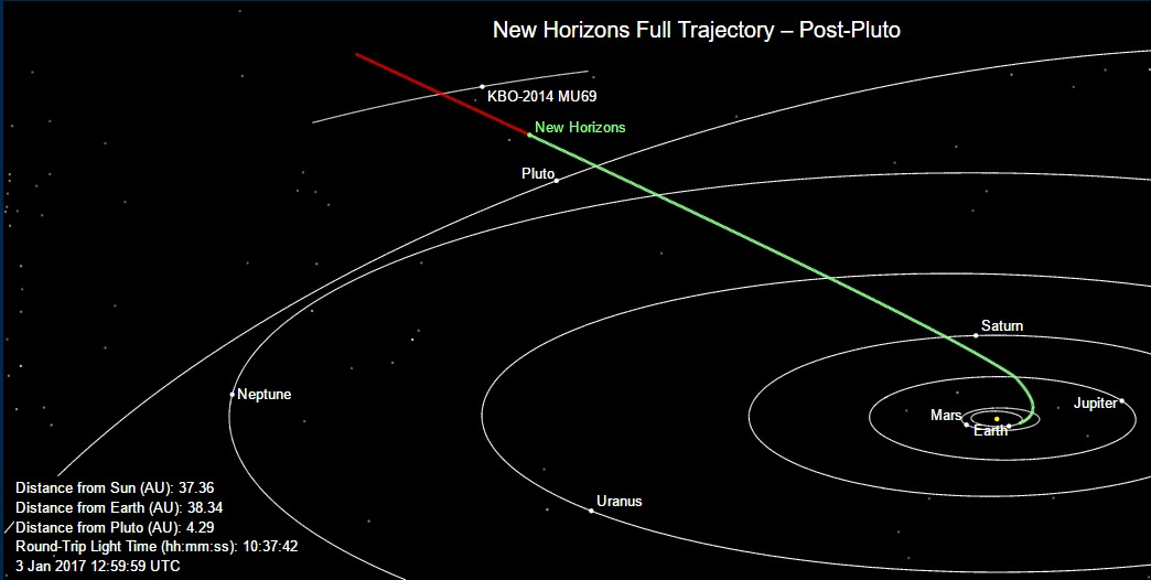 This image shows New Horizons' current position along with its full planned trajectory.