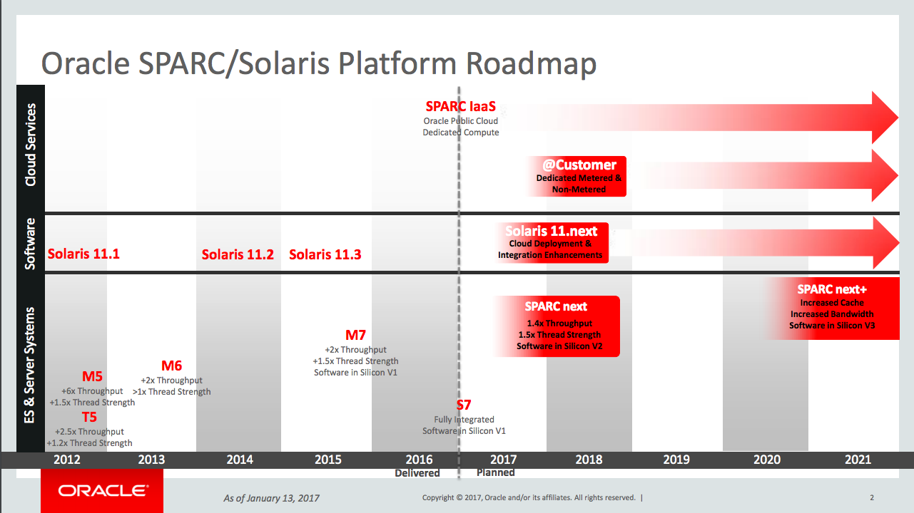 The new SPARC roadmap has some missing destinations.