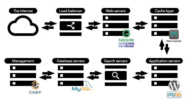 A quick and dirty block diagram of Ars Technica as it exists today. The HTTPS part happens at the Web server layer, with Nginx.