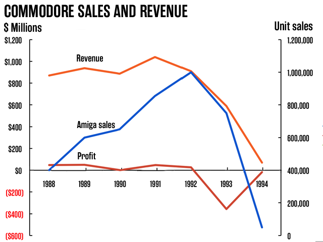 Sales, revenue, and profit for Commodore, 1988-1994.