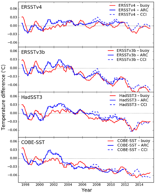 The difference between four major sea surface temperature datasets (versions 4 and 3b of NOAA's data, the UK Met Office's HADSST3, and the Japanese Meteorological Agency's COBE-SST) and buoy measurements (red) or satellite measurements (blue).