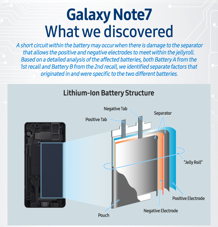 Official Galaxy Note 7 investigation blames small battery